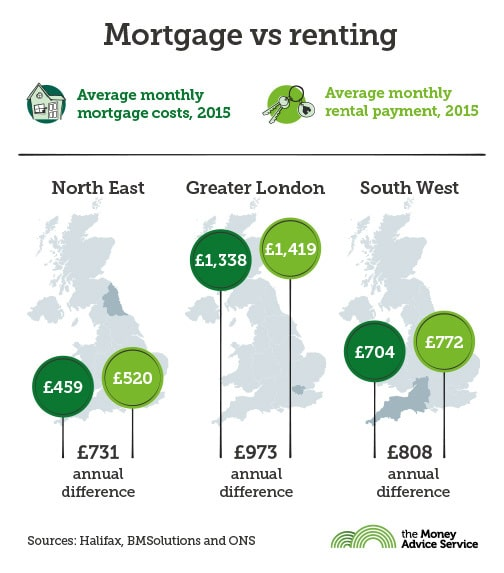 Average Rent vs Mortgage in 2015